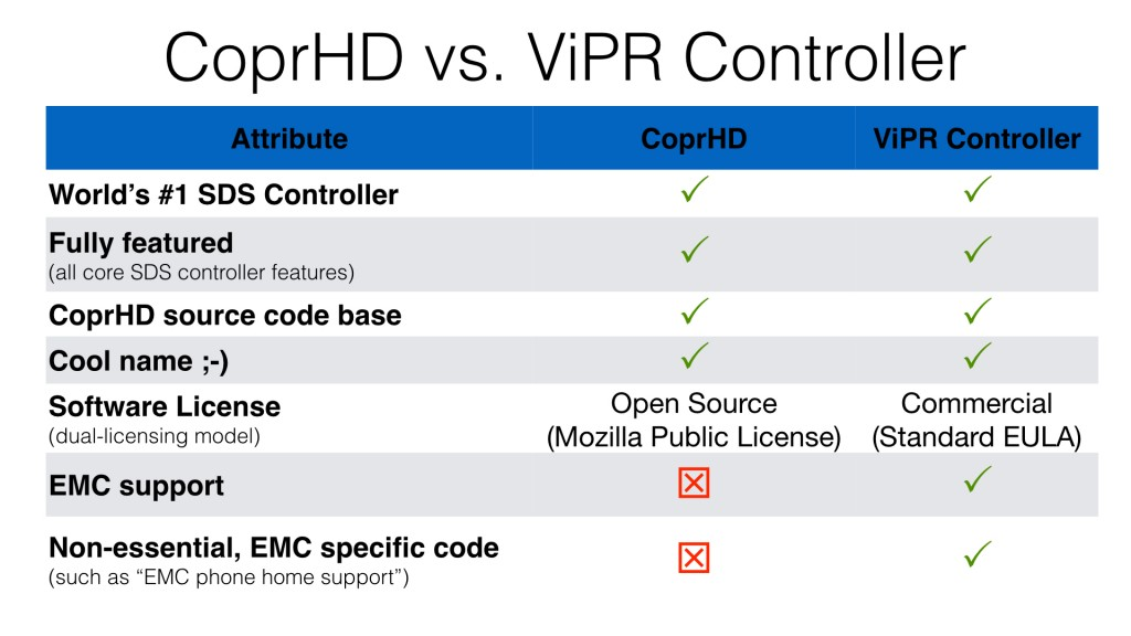 Comparing CoprHD vs ViPR Controller.001