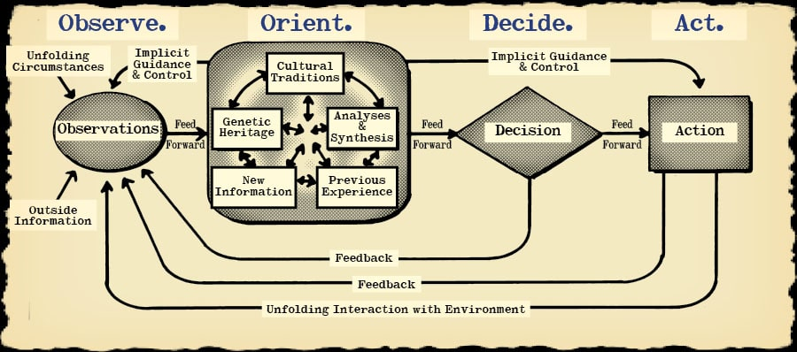 Evolved OODA Loop - as borrowed from Art of Manliness