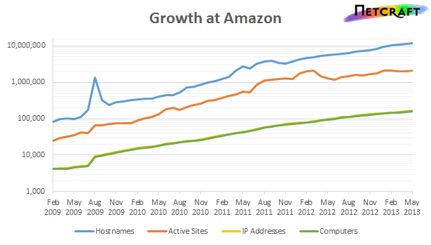 Netcraft AWS Growth Relentless