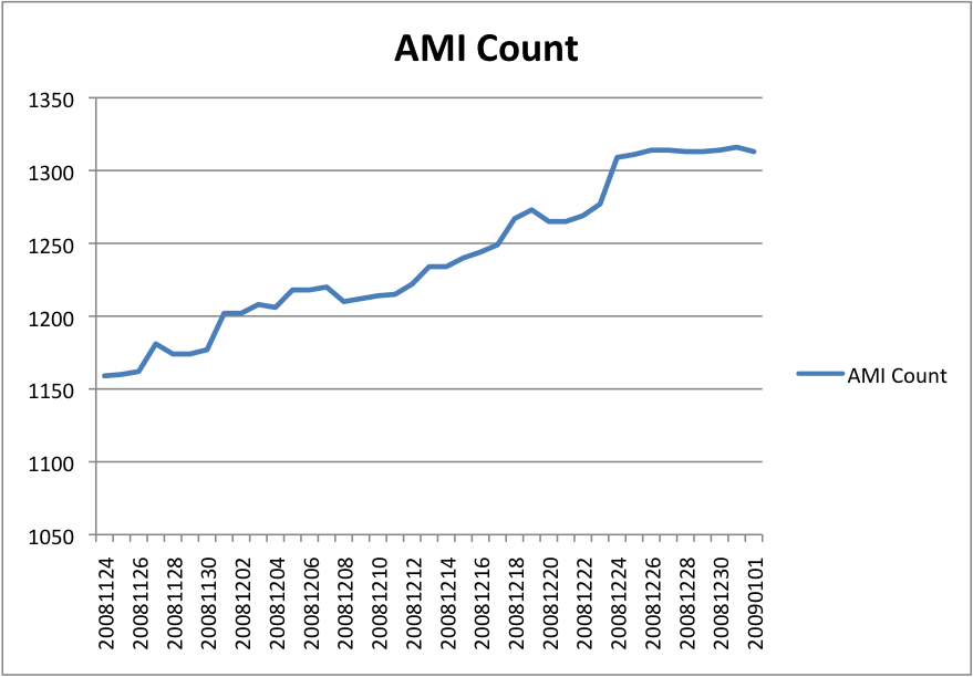 Amazon Machine Image (AMI) Count